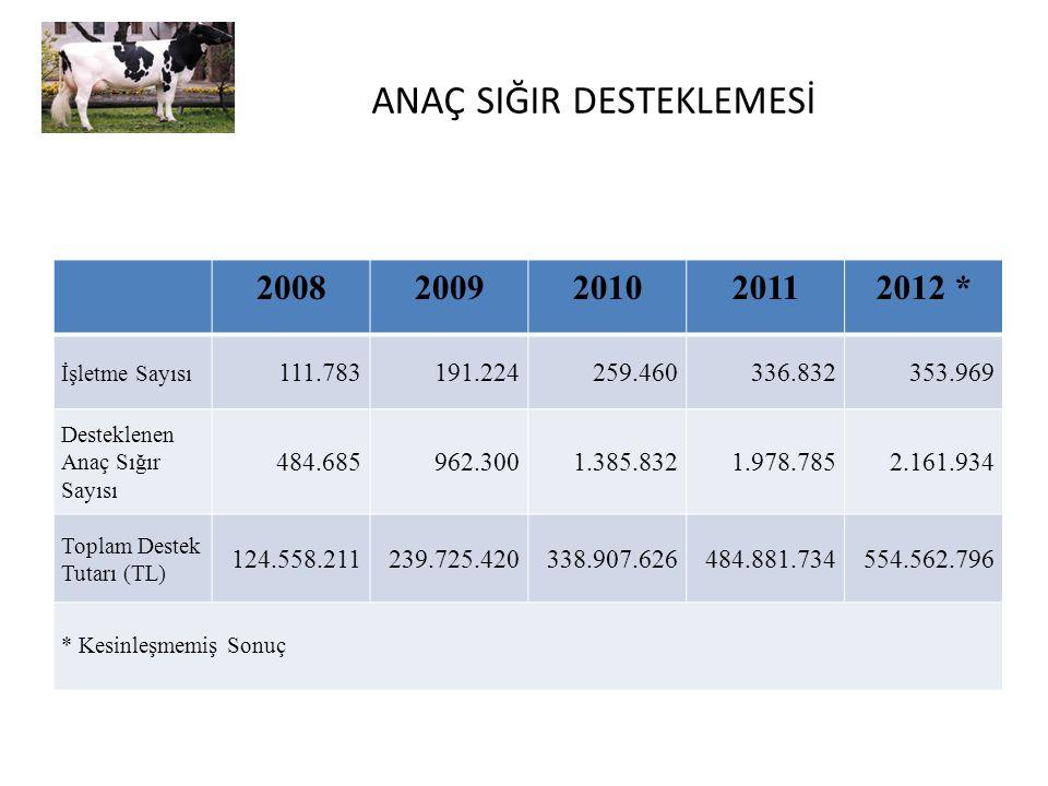 ANAÇ SIĞIR DESTEKLEMESİ 20082009201020112012 * İşletme Sayısı 111.783191.224259.460336.832353.969 Desteklenen Anaç Sığır Sayısı 484.685962.3001.385.83