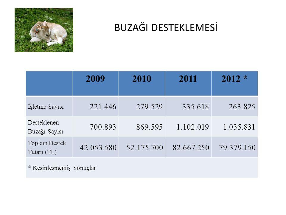 BUZAĞI DESTEKLEMESİ Buzağı Sayısına Göre 2009201020112012 * 1.