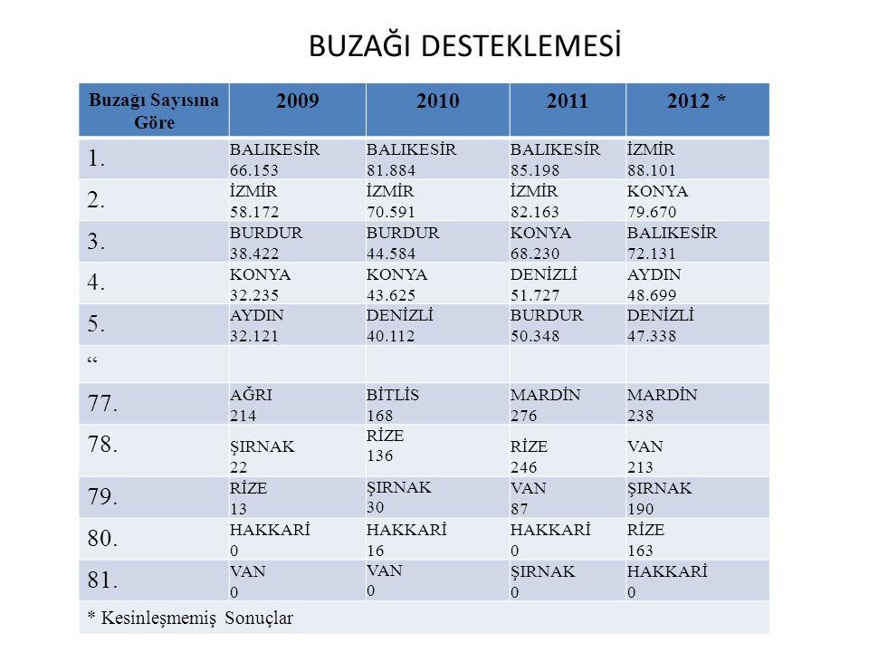 2013 HAYVANCILIK DESTEKLEMELERİ ANAÇ SIĞIR DESTEKLEMESİ  Bakanlar Kurulu kararı 08.04.2013 tarihli Resmi Gazetede yayımlanmıştır.
