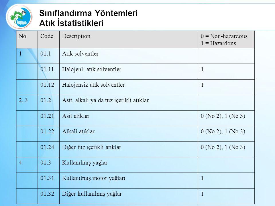 NoCodeDescription0 = Non-hazardous 1 = Hazardous 101.1Atık solventler 01.11Halojenli atık solventler1 01.12Halojensiz atık solventler1 2, 301.2Asit, a