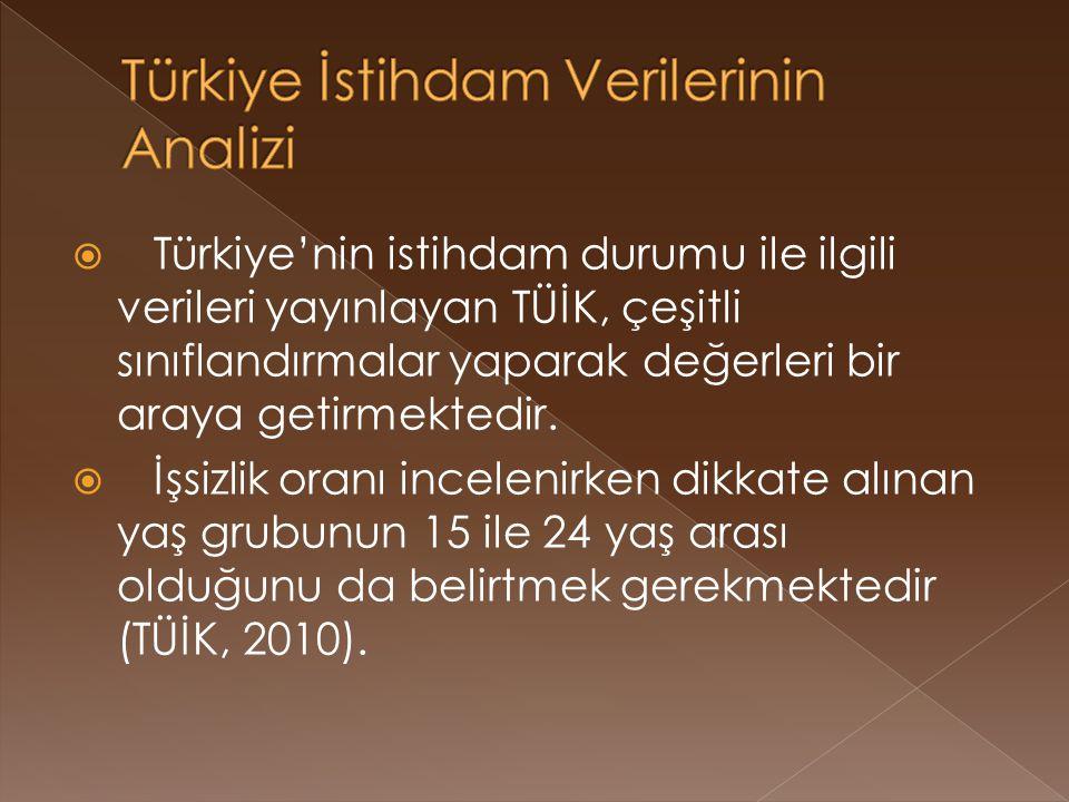  Türkiye'nin istihdam durumu ile ilgili verileri yayınlayan TÜİK, çeşitli sınıflandırmalar yaparak değerleri bir araya getirmektedir.  İşsizlik oran