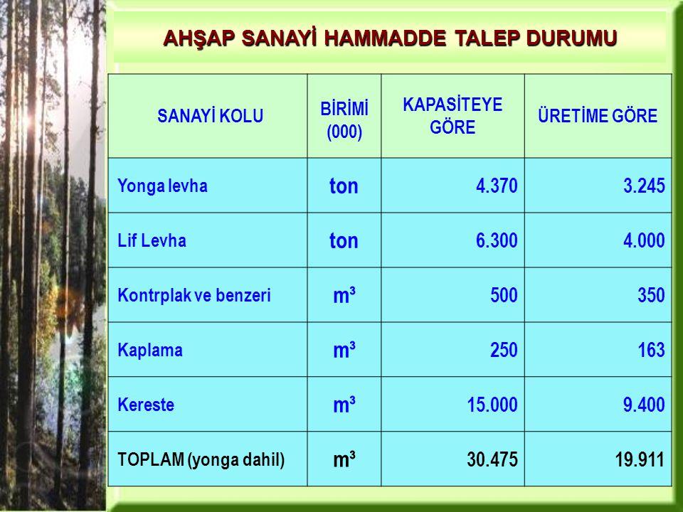 AHŞAP SANAYİ HAMMADDE TALEP DURUMU SANAYİ KOLU BİRİMİ (000) KAPASİTEYE GÖRE ÜRETİME GÖRE Yonga levha ton 4.3703.245 Lif Levha ton 6.3004.000 Kontrplak ve benzeri m³ 500350 Kaplama m³ 250163 Kereste m³ 15.0009.400 TOPLAM (yonga dahil) m³ 30.47519.911