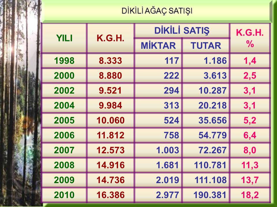 000 M 3 /TL BölgeD.K.G.H DİKİLİ SATIŞ D.K.G.H.