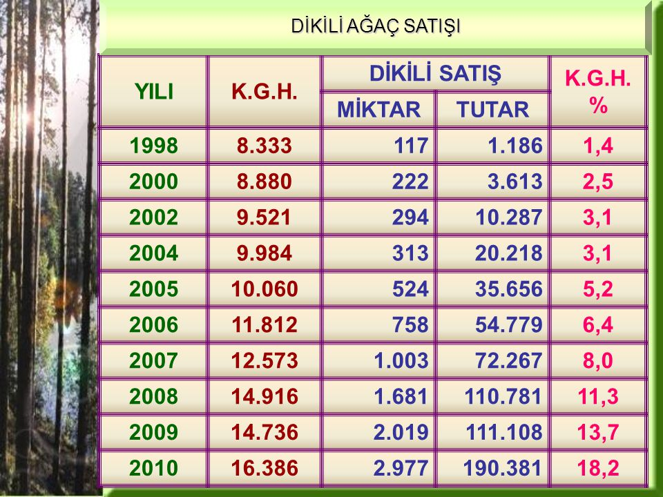 000 M 3 /TL YILIK.G.H.DİKİLİ SATIŞ K.G.H.