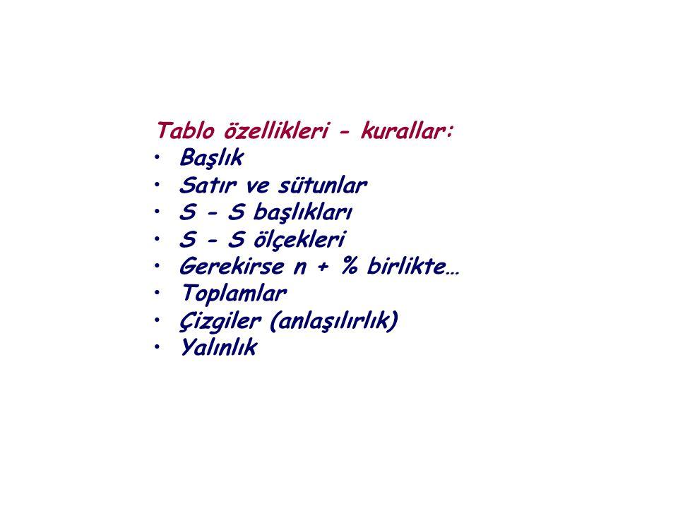 Tablo özellikleri - kurallar: Başlık Satır ve sütunlar S - S başlıkları S - S ölçekleri Gerekirse n + % birlikte… Toplamlar Çizgiler (anlaşılırlık) Ya