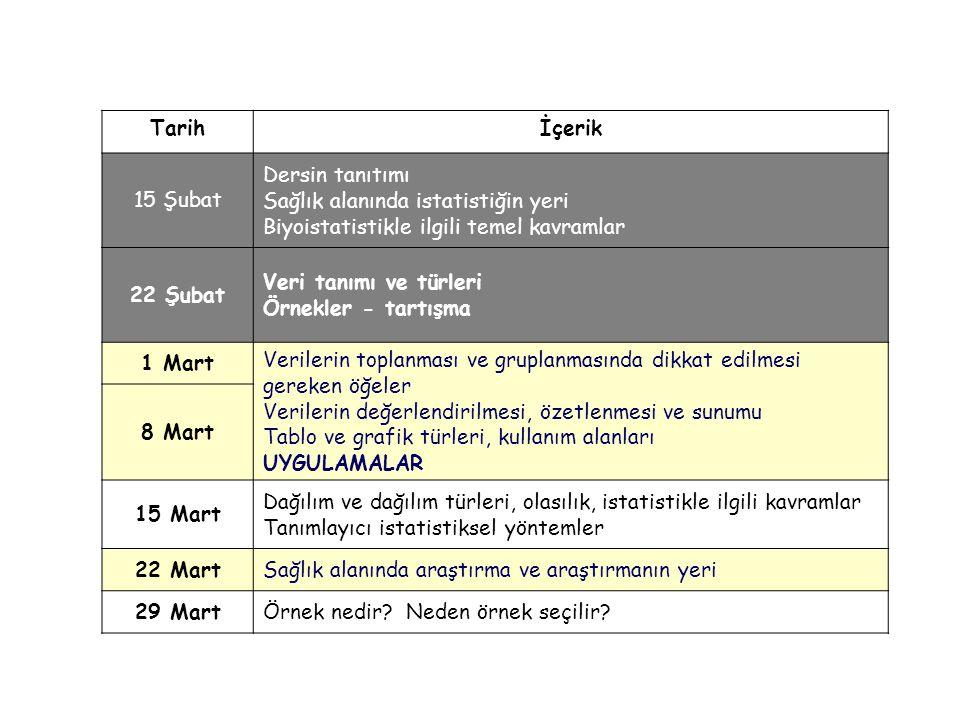 Tarihİçerik 15 Şubat Dersin tanıtımı Sağlık alanında istatistiğin yeri Biyoistatistikle ilgili temel kavramlar 22 Şubat Veri tanımı ve türleri Örnekle