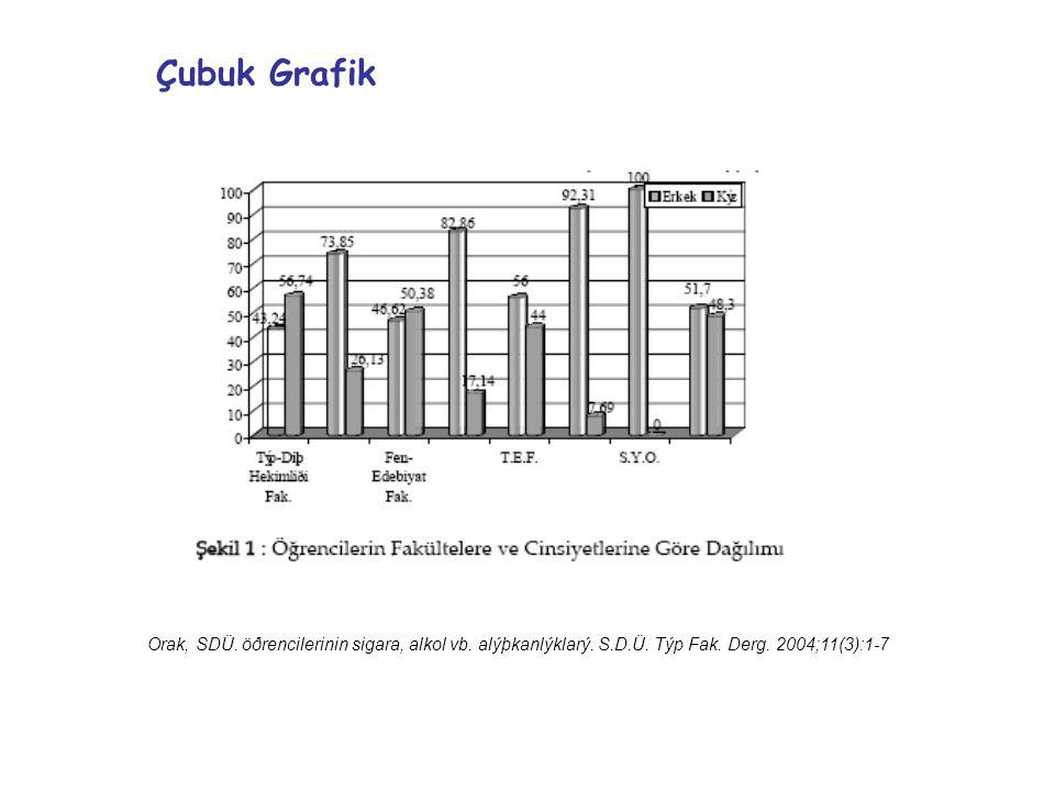 Çubuk Grafik