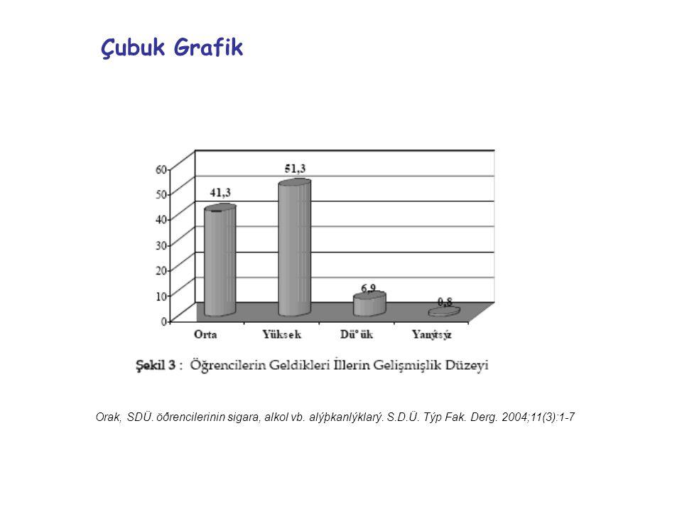 Orak, SDÜ. öðrencilerinin sigara, alkol vb. alýþkanlýklarý. S.D.Ü. Týp Fak. Derg. 2004;11(3):1-7 Çubuk Grafik