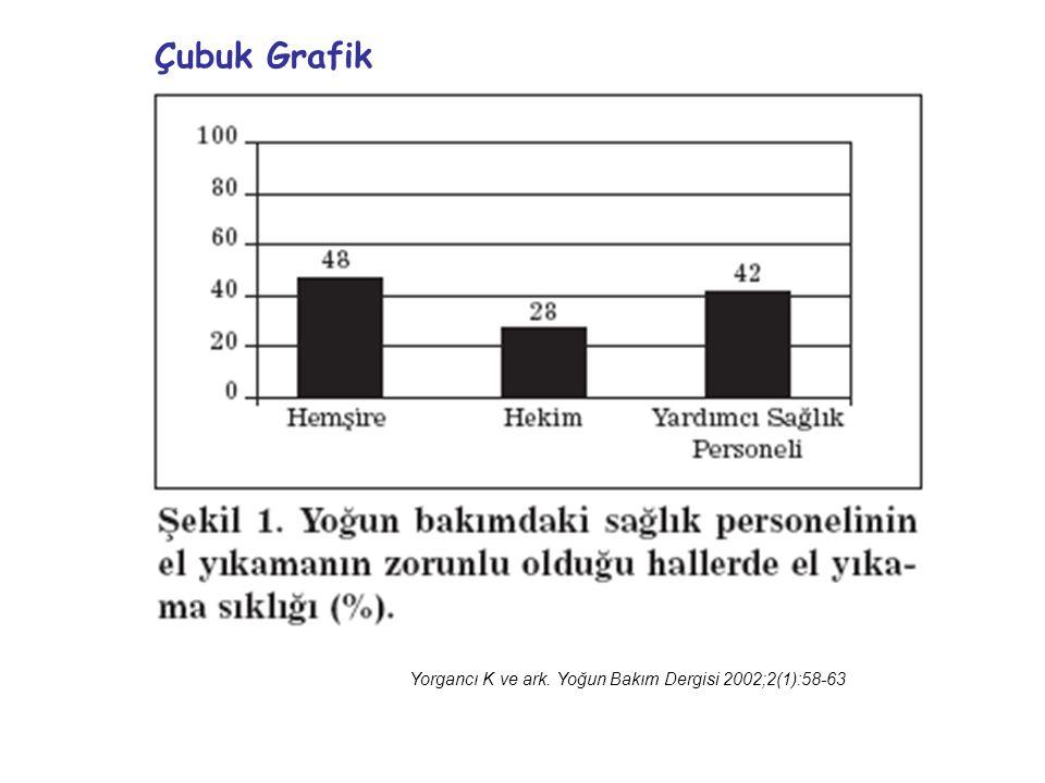 Yorgancı K ve ark. Yoğun Bakım Dergisi 2002;2(1):58-63 Çubuk Grafik