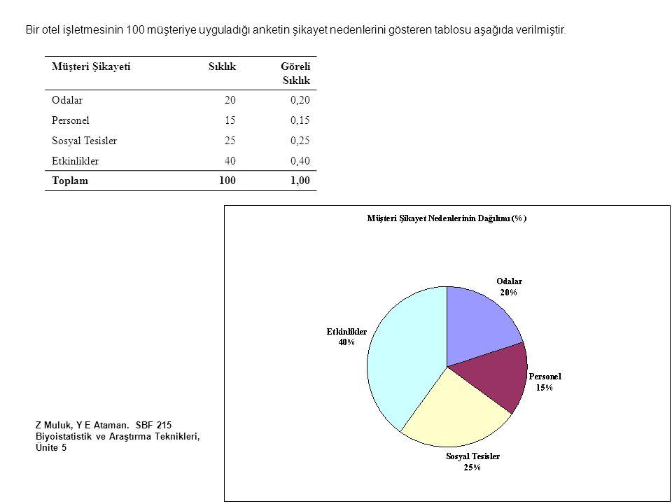 Bir otel işletmesinin 100 müşteriye uyguladığı anketin şikayet nedenlerini gösteren tablosu aşağıda verilmiştir. Z Muluk, Y E Ataman. SBF 215 Biyoista