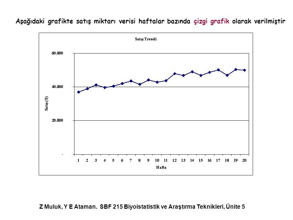 Aşağıdaki grafikte satış miktarı verisi haftalar bazında çizgi grafik olarak verilmiştir Z Muluk, Y E Ataman. SBF 215 Biyoistatistik ve Araştırma Tekn