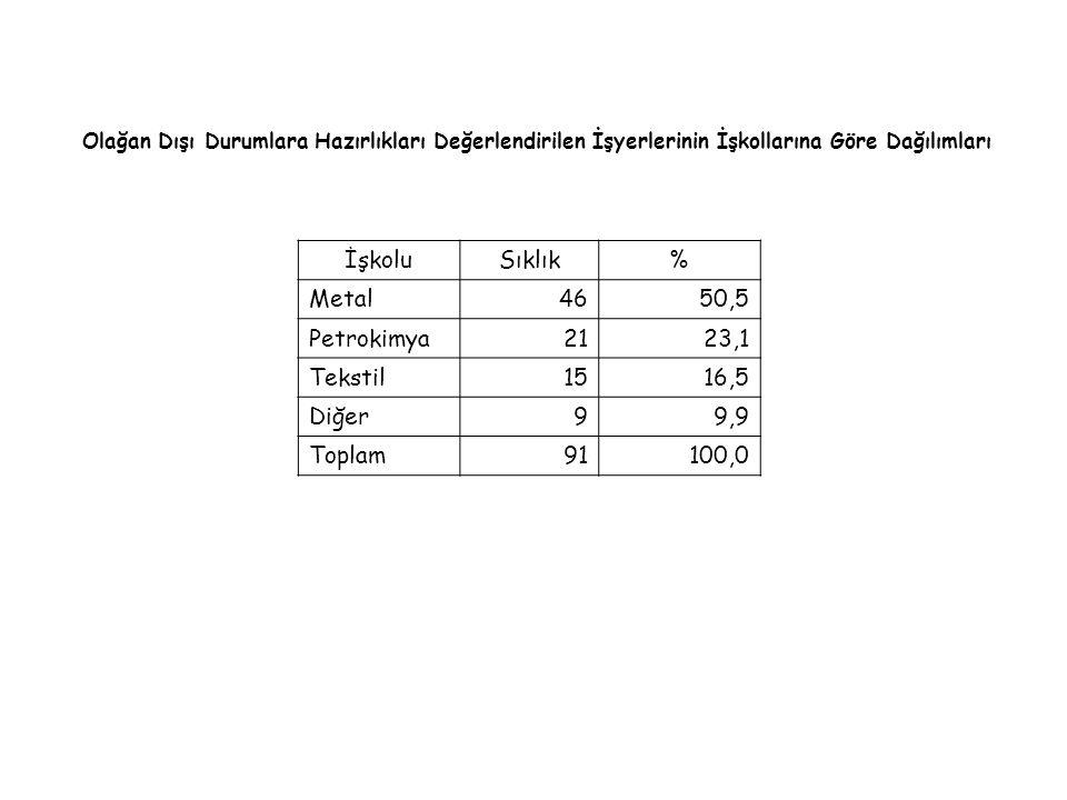 Olağan Dışı Durumlara Hazırlıkları Değerlendirilen İşyerlerinin İşkollarına Göre Dağılımları İşkoluSıklık% Metal 4650,5 Petrokimya 2123,1 Tekstil 1516