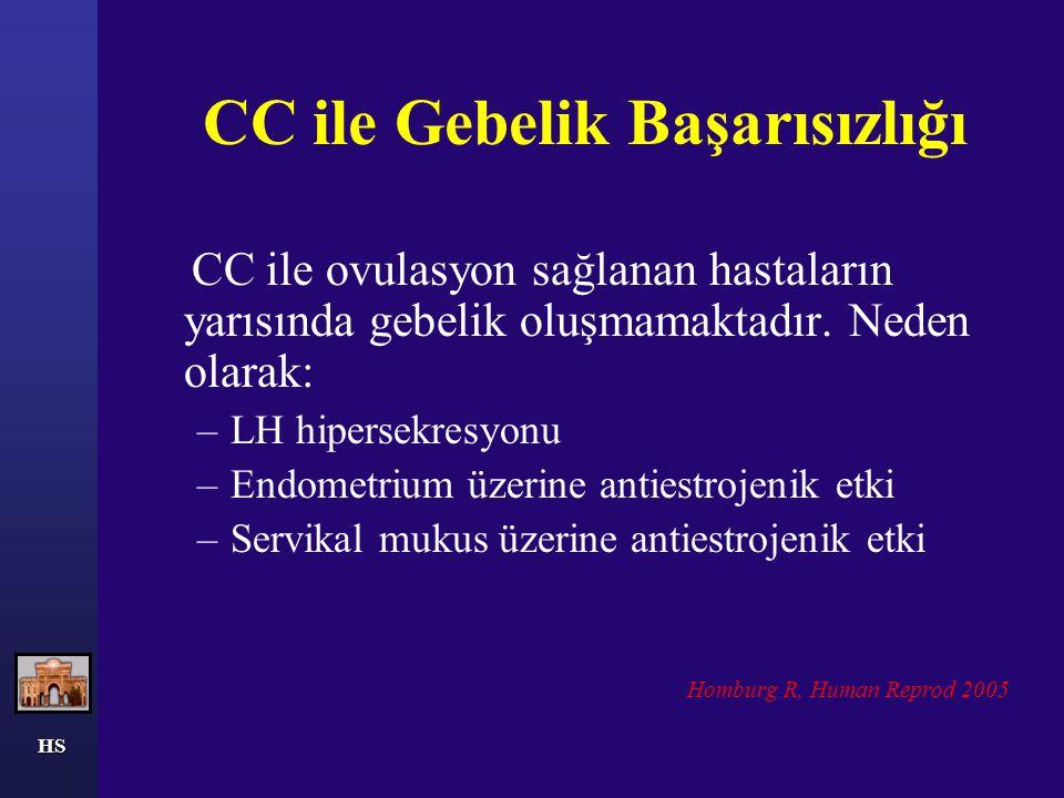 CC ile Gebelik Başarısızlığı CC ile ovulasyon sağlanan hastaların yarısında gebelik oluşmamaktadır. Neden olarak: –LH hipersekresyonu –Endometrium üze