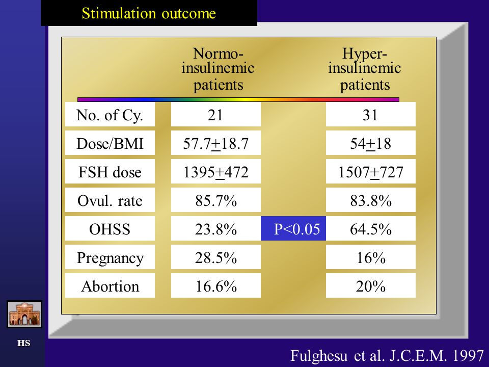 HS Normo- insulinemic patients Hyper- insulinemic patients Dose/BMI 21 57.7+18.7 23.8% 85.7% 28.5% 16.6% 1395+472 OHSS Ovul. rate Pregnancy Abortion F