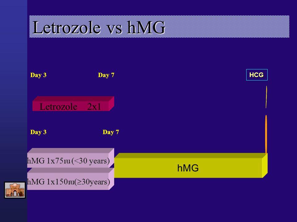 Letrozole vs hMG Day 3 Day 7 Day 3 Day 7 Letrozole 2x1 hMG hMG 1x75ıu (<30 years) hMG 1x150ıu(  30years) HCG