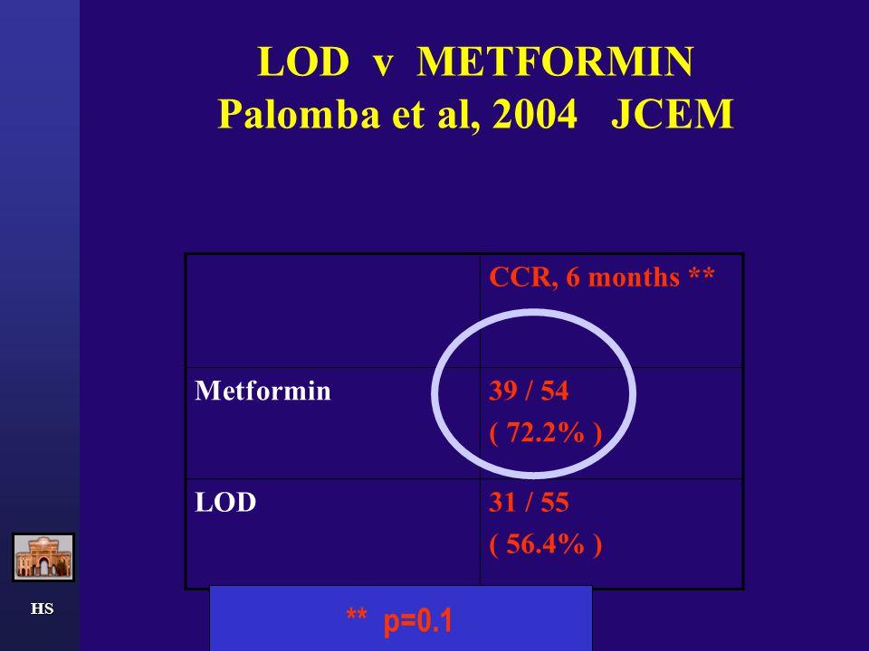 LOD v METFORMIN Palomba et al, 2004 JCEM CCR, 6 months ** Metformin39 / 54 ( 72.2% ) LOD31 / 55 ( 56.4% ) ** p=0.1