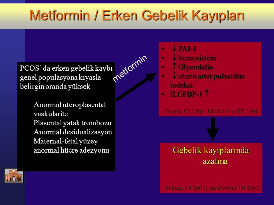 Metformin / Erken Gebelik Kayıpları PCOS' da erken gebelik kaybı genel populasyona kıyasla belirgin oranda yüksek Anormal uteroplasental vaskülarite P