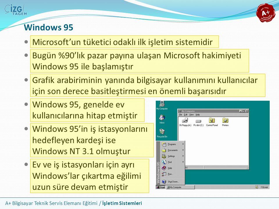 A+ Bilgisayar Teknik Servis Elemanı Eğitimi / İşletim Sistemleri Windows 95 Microsoft'un tüketici odaklı ilk işletim sistemidir Bugün %90'lık pazar pa