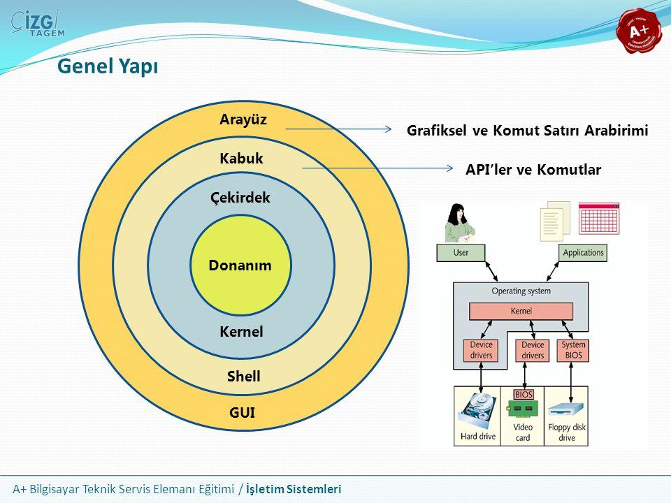 A+ Bilgisayar Teknik Servis Elemanı Eğitimi / İşletim Sistemleri Genel Yapı Donanım Çekirdek Kernel Kabuk Shell Arayüz GUI API'ler ve Komutlar Grafiks