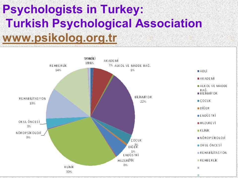 Psychologists in Turkey: Turkish Psychological Association www.psikolog.org.tr www.psikolog.org.tr