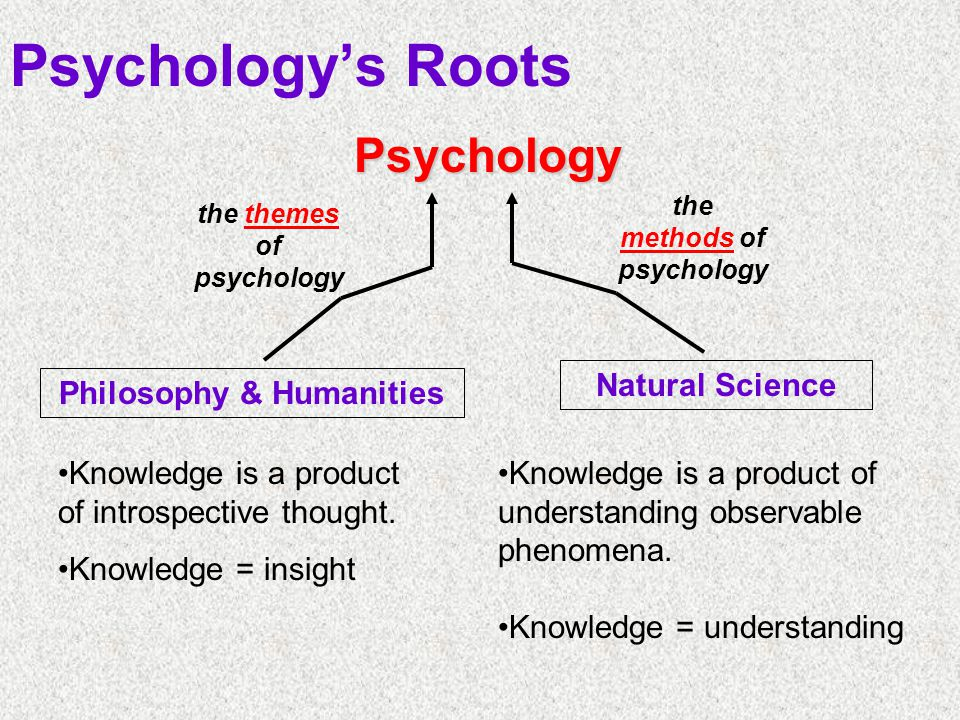 Psychology Philosophy & Humanities Natural Science the themes of psychology the methods of psychology Knowledge is a product of introspective thought.