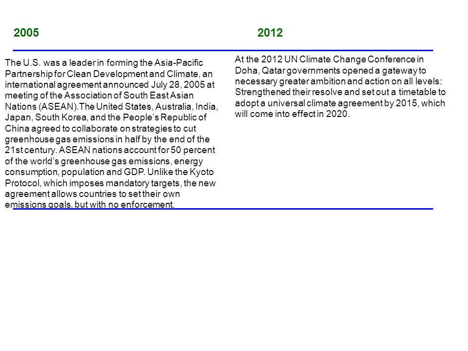 2005 2012 The U.S. was a leader in forming the Asia-Pacific Partnership for Clean Development and Climate, an international agreement announced July 2