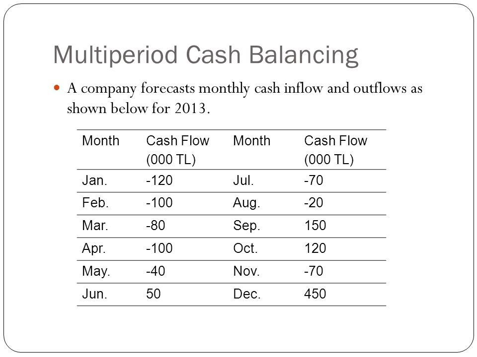Multiperiod Cash Balancing In order to proceed the payments company should get credit.
