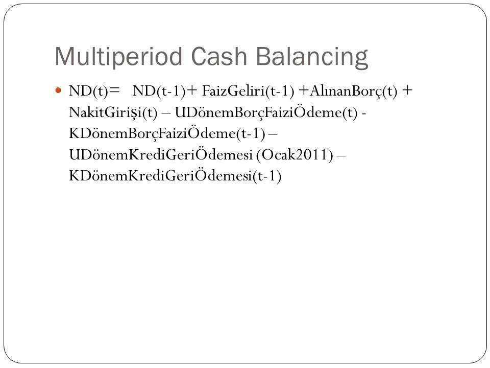 Multiperiod Cash Balancing ND(t)= ND(t-1)+ FaizGeliri(t-1) +AlınanBorç(t) + NakitGiri ş i(t) – UDönemBorçFaiziÖdeme(t) - KDönemBorçFaiziÖdeme(t-1) – U