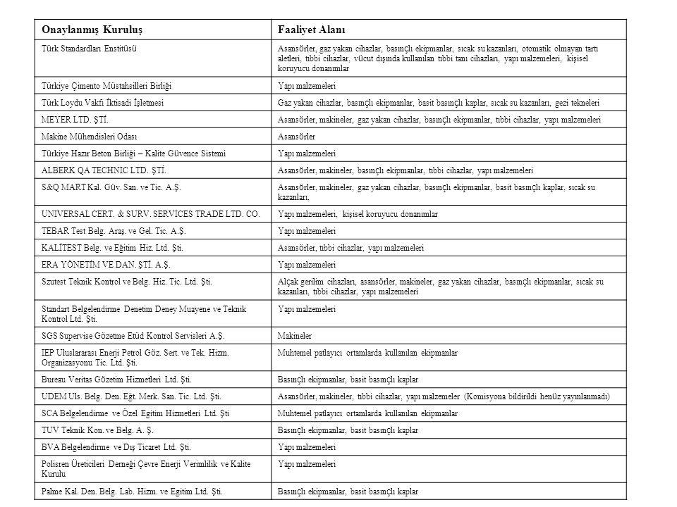 Onaylanmış KuruluşFaaliyet Alanı T ü rk Standardları Enstit ü s ü Asans ö rler, gaz yakan cihazlar, basın ç lı ekipmanlar, sıcak su kazanları, otomatik olmayan tartı aletleri, tıbbi cihazlar, v ü cut dışında kullanılan tıbbi tanı cihazları, yapı malzemeleri, kişisel koruyucu donanımlar T ü rkiye Ç imento M ü stahsilleri Birliği Yapı malzemeleri T ü rk Loydu Vakfı İktisadi İşletmesiGaz yakan cihazlar, basın ç lı ekipmanlar, basit basın ç lı kaplar, sıcak su kazanları, gezi tekneleri MEYER LTD.