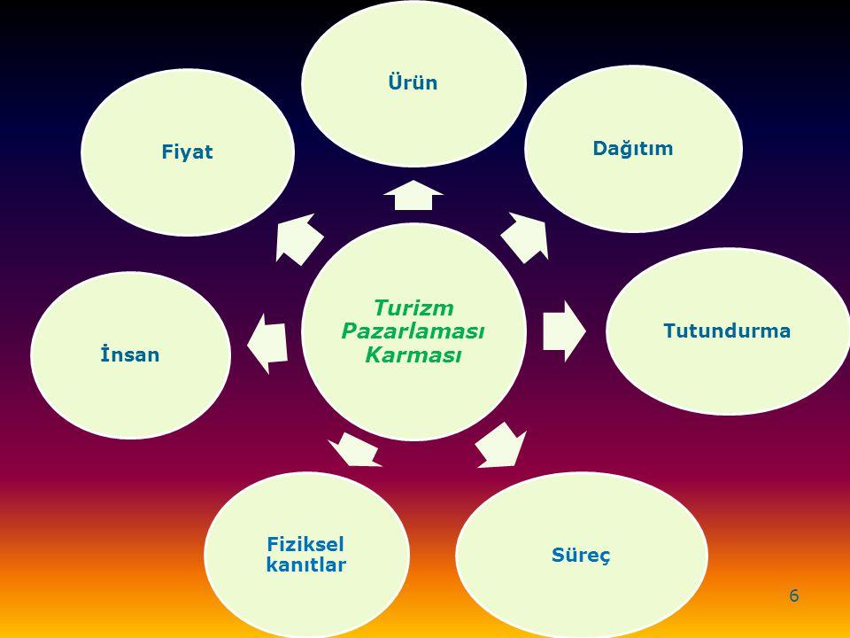 Turizm Pazarlaması Karması ÜrünDağıtımTutundurmaSüreç Fiziksel kanıtlar İnsanFiyat 6