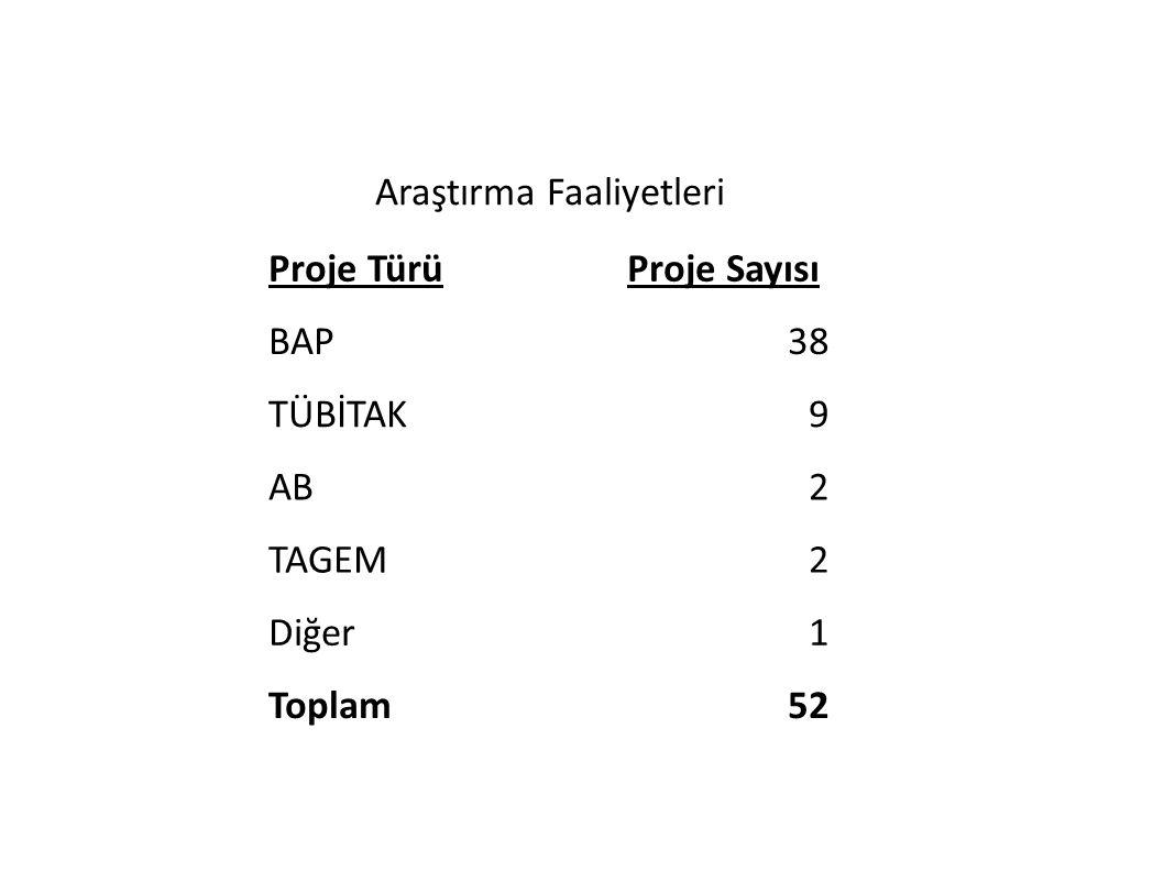 Araştırma Faaliyetleri Proje TürüProje Sayısı BAP38 TÜBİTAK9 AB2 TAGEM2 Diğer1 Toplam52