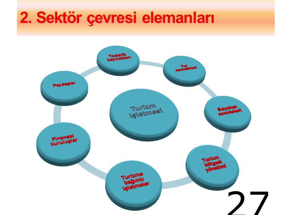 2. Sektör çevresi elemanları 27
