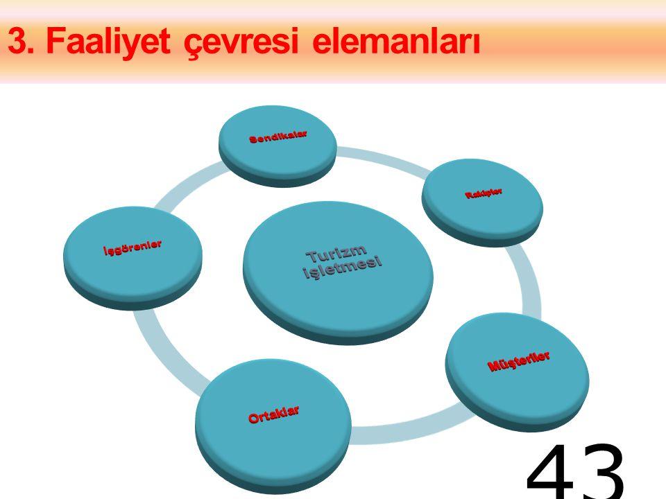 3. Faaliyet çevresi elemanları 43