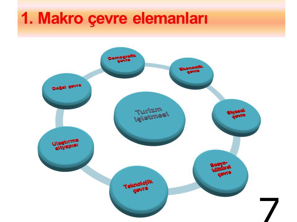1. Makro çevre elemanları 7