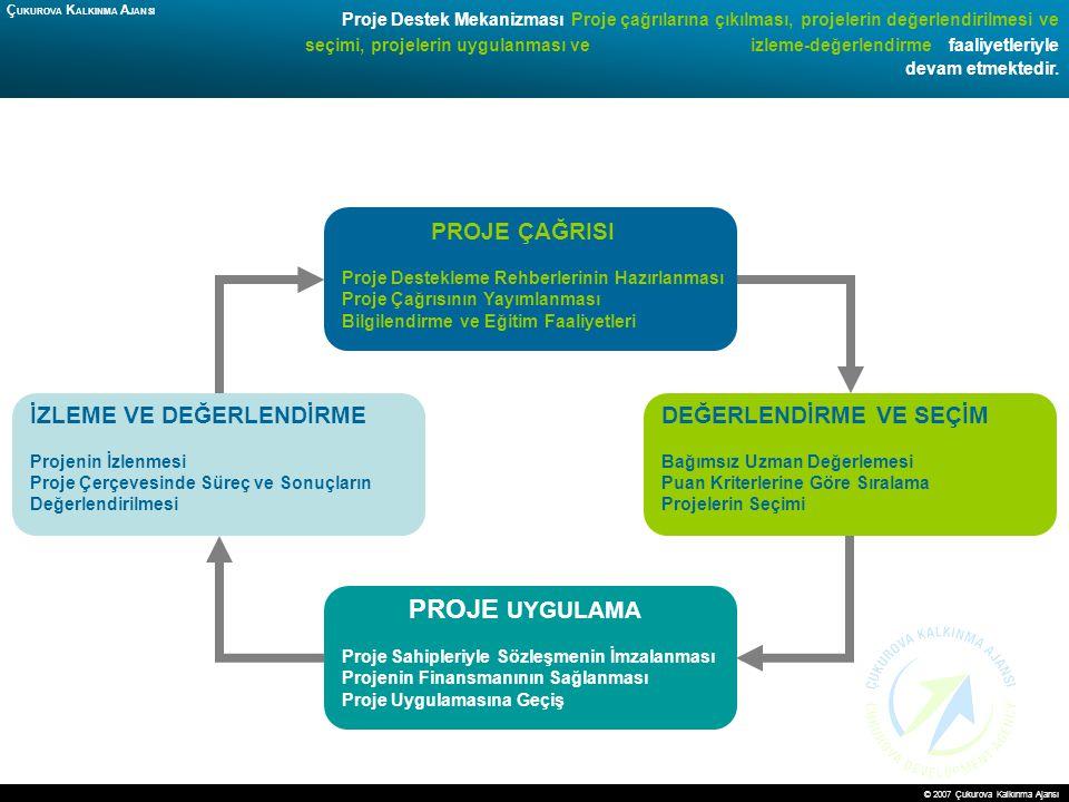 12 Proje Destek Mekanizması Proje çağrılarına çıkılması, projelerin değerlendirilmesi ve seçimi, projelerin uygulanması ve izleme-değerlendirme faaliy