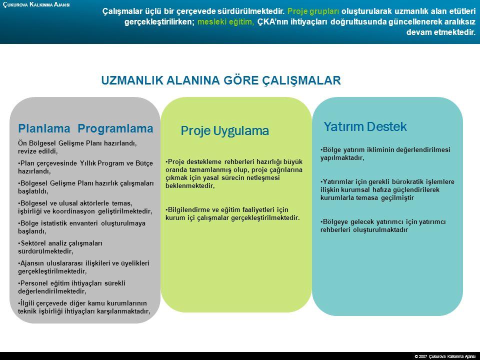 14 Planlama Programlama Ön Bölgesel Gelişme Planı hazırlandı, revize edildi, Plan çerçevesinde Yıllık Program ve Bütçe hazırlandı, Bölgesel Gelişme Pl
