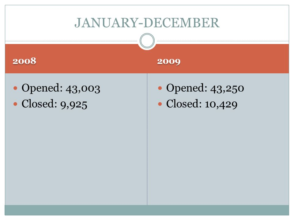2008 2009 Opened: 43,003 Closed: 9,925 Opened: 43,250 Closed: 10,429 JANUARY-DECEMBER