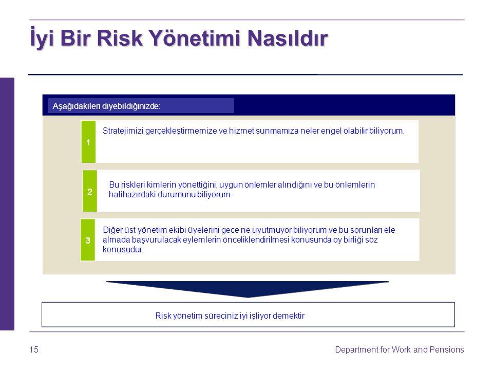 Department for Work and Pensions 15 İyi Bir Risk Yönetimi Nasıldır Aşağıdakileri diyebildiğinizde: Stratejimizi gerçekleştirmemize ve hizmet sunmamıza neler engel olabilir biliyorum.