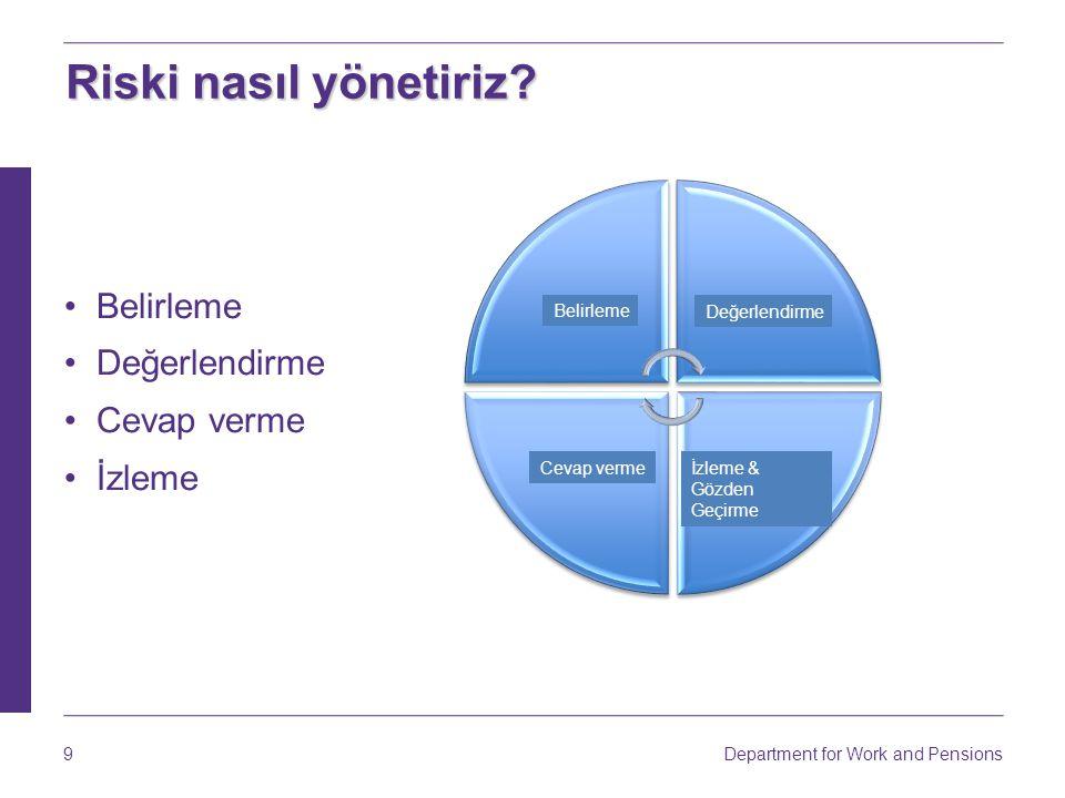 Department for Work and Pensions 9 Belirleme Değerlendirme Cevap verme İzleme Riski nasıl yönetiriz.