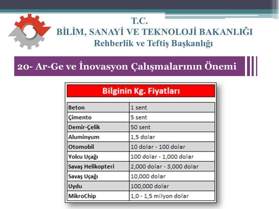 T.C. BİLİM, SANAYİ VE TEKNOLOJİ BAKANLIĞI Rehberlik ve Teftiş Başkanlığı 26 20- Ar-Ge ve İnovasyon Çalışmalarının Önemi