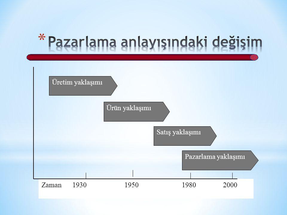 Zaman 1930 1950 1980 2000 Üretim yaklaşımı Ürün yaklaşımı Satış yaklaşımı Pazarlama yaklaşımı