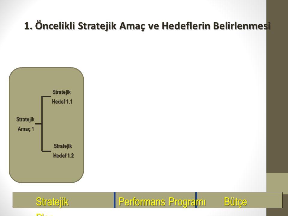 Performans Programı Uygulamasının Temel Aşamalar (3) Birim düzeyinde bütçe tavanlarının belirlenmesi Kurum içinde hizmetin niteliği itibarıyla başka b