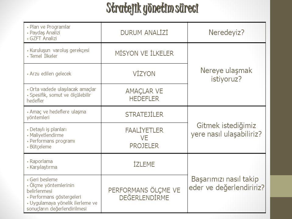 Stratejik Planlama Süreci 4N Neredeyiz? Nereye ulaşmak istiyoruz? Nasıl ulaşabiliriz? Nasıl ölçer ve değerlendiririz?