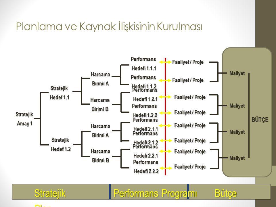 8 Stratejik Plan Performans Programı Bütçe Bütçe Uygulaması Faaliyet Raporu Performans Değerlendirme si Kurumsal Düzeyde Mali Yönetim Modeli