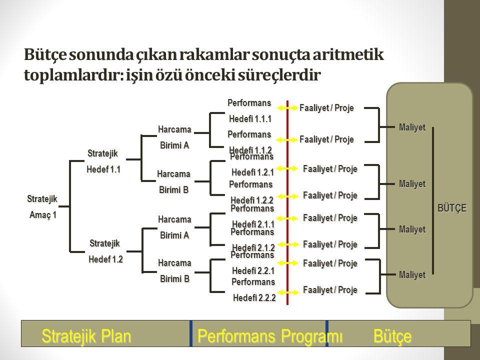 Performans Programı ve Bütçe Süreci Stratejik planla temel amaç kurumsal önceliklerin, amaç ve hedeflerin ulusal plan başta olmak üzere diğer politika