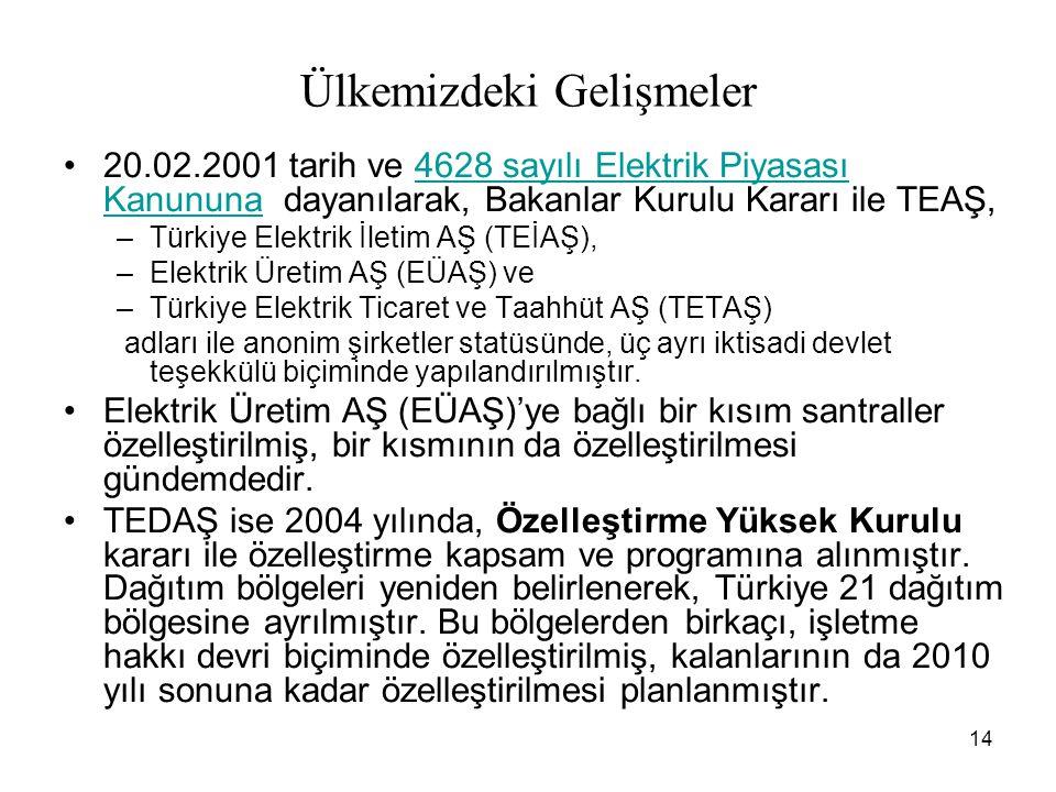 14 Ülkemizdeki Gelişmeler 20.02.2001 tarih ve 4628 sayılı Elektrik Piyasası Kanununa dayanılarak, Bakanlar Kurulu Kararı ile TEAŞ,4628 sayılı Elektrik Piyasası Kanununa –Türkiye Elektrik İletim AŞ (TEİAŞ), –Elektrik Üretim AŞ (EÜAŞ) ve –Türkiye Elektrik Ticaret ve Taahhüt AŞ (TETAŞ) adları ile anonim şirketler statüsünde, üç ayrı iktisadi devlet teşekkülü biçiminde yapılandırılmıştır.