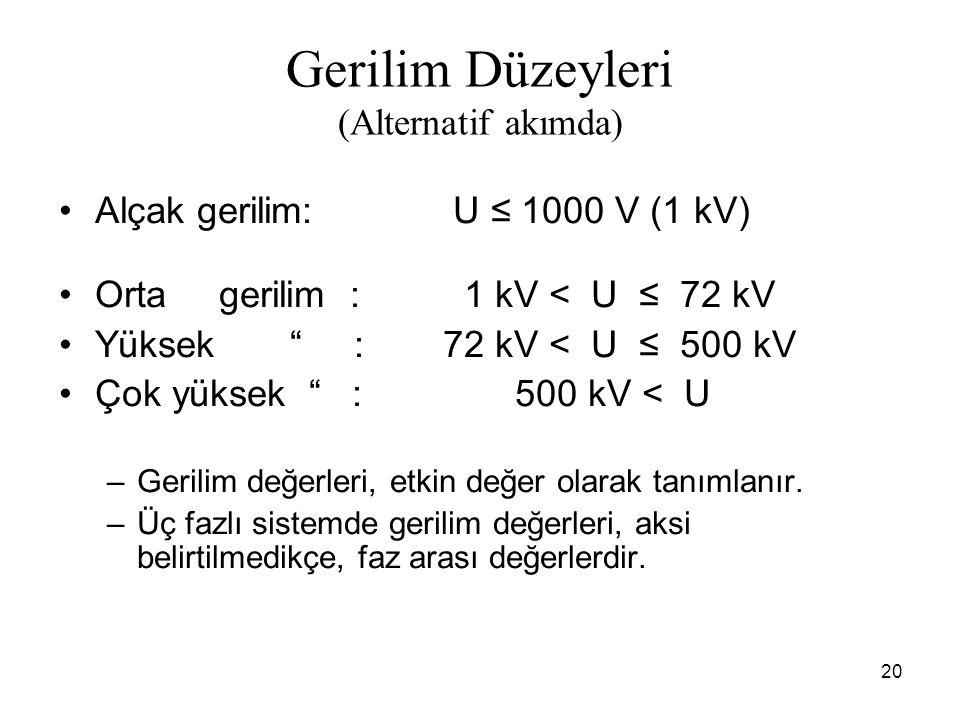 20 Gerilim Düzeyleri (Alternatif akımda) Alçak gerilim: U ≤ 1000 V (1 kV) Orta gerilim : 1 kV < U ≤ 72 kV Yüksek : 72 kV < U ≤ 500 kV Çok yüksek : 500 kV < U –Gerilim değerleri, etkin değer olarak tanımlanır.