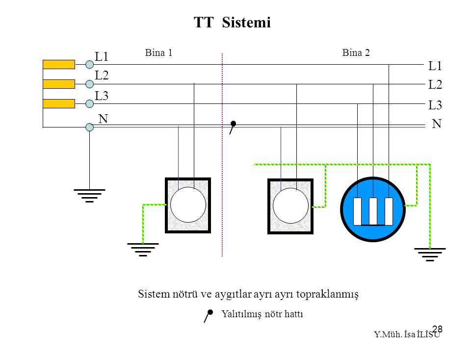 28 Sistem nötrü ve aygıtlar ayrı ayrı topraklanmış TT Sistemi Yalıtılmış nötr hattı N L1 L2 L3 N L1 L2 L3 Bina 1 Bina 2 Y.Müh.