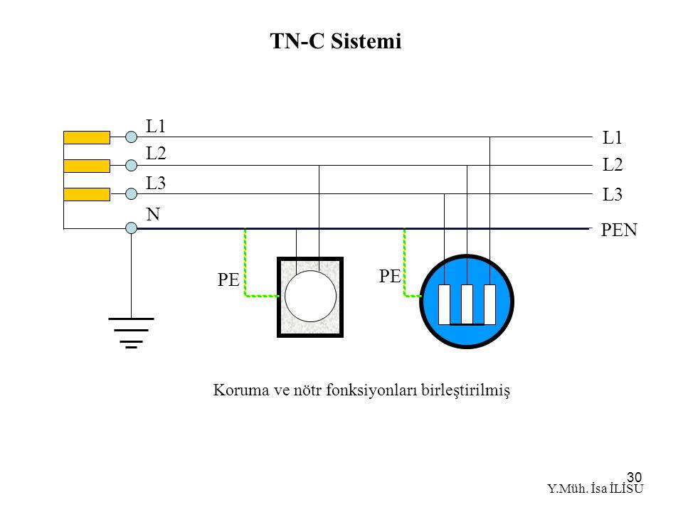 30 TN-C Sistemi Koruma ve nötr fonksiyonları birleştirilmiş N L1 L2 L3 PEN PE L1 L2 L3 Y.Müh.