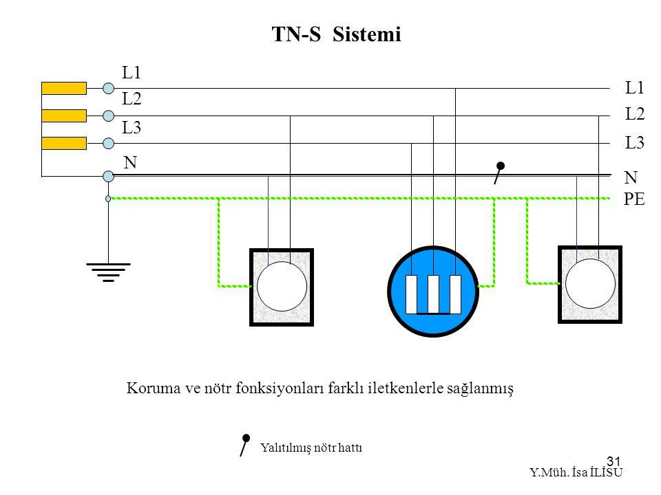 31 TN-S Sistemi Koruma ve nötr fonksiyonları farklı iletkenlerle sağlanmış Yalıtılmış nötr hattı N L1 L2 L3 L1 L2 L3 N PE Y.Müh.